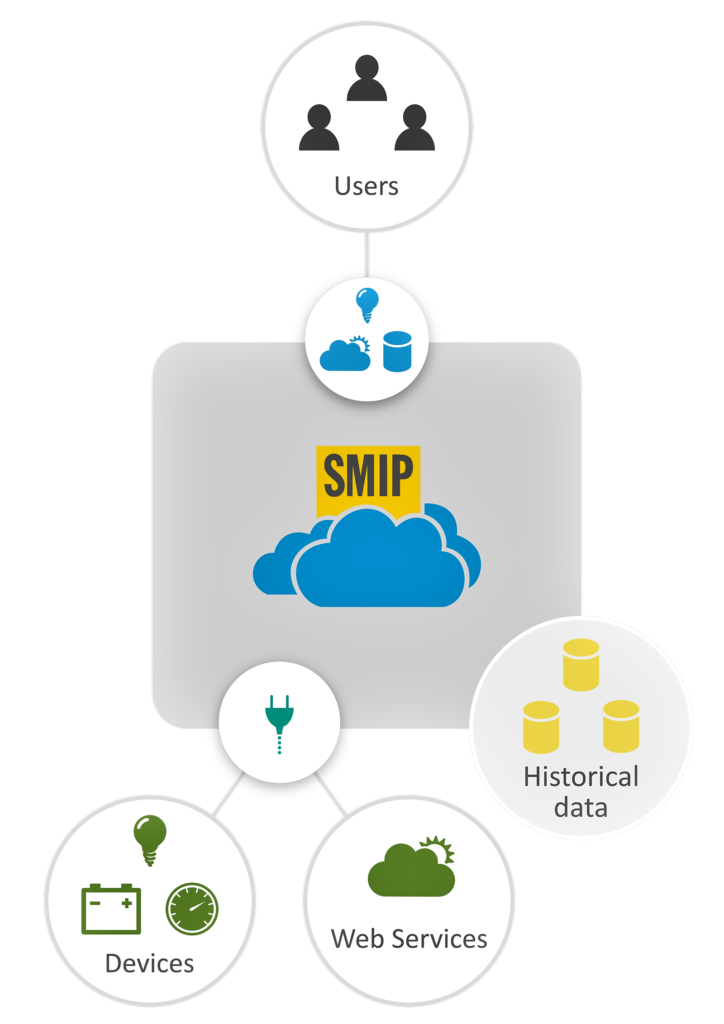 SMIP-devices-data-users